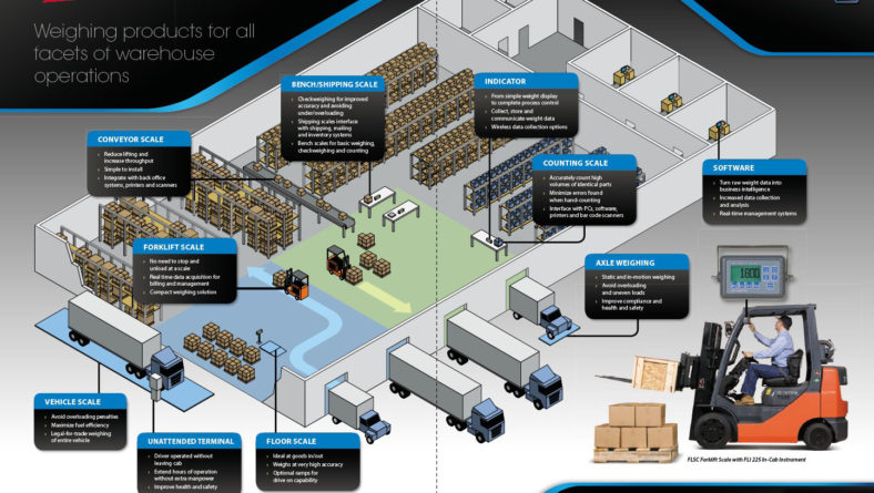 Weighing products for all facets of warehouse operations